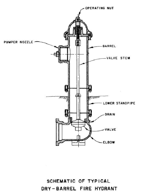 Kennedy Fire Hydrant Parts Diagram