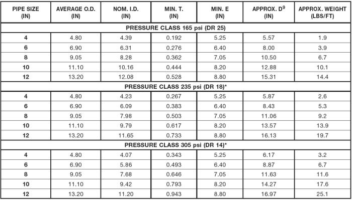 properties spreadsheet.jpg
