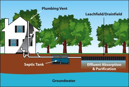 septicpro-septic-system-diagram.jpg