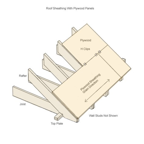 Roof sheathing for Roof sheathing material