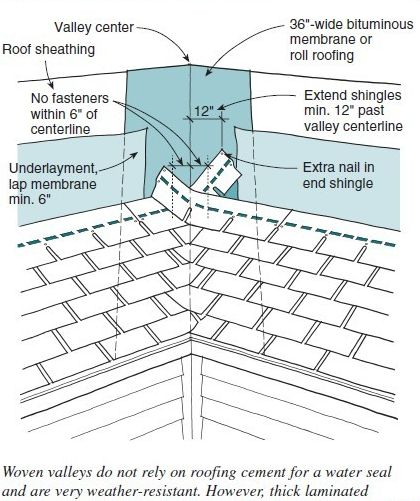 No Matter The Flashing Style, Additional Layer/s Of Roofing Felt And/or A  Waterproof Bituminous Material With Adhesive ...