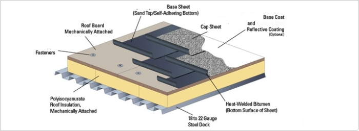Flat And Low Slope Roofing