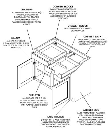 base-cabinet-diagram-general-information