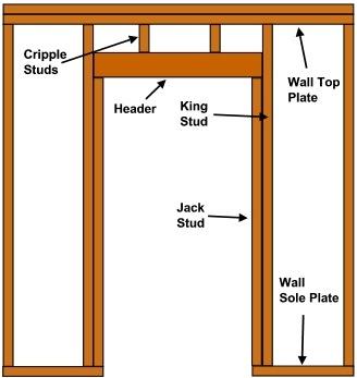 Bon Door Header Framing Door Framing Rough Opening 554814b4019a03a4