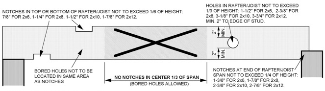 joist-rafter-notch-bore
