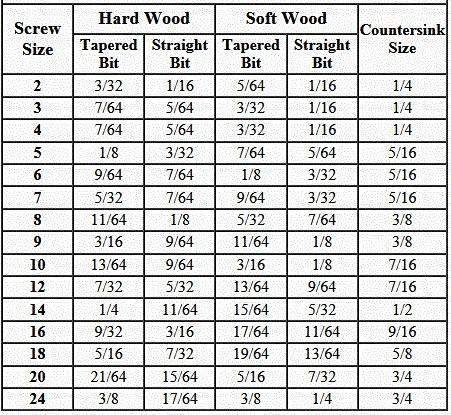 woodscrewpilot