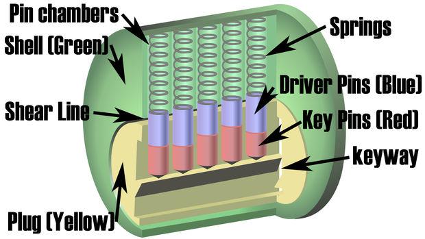lockcylinderanatomy.jpg