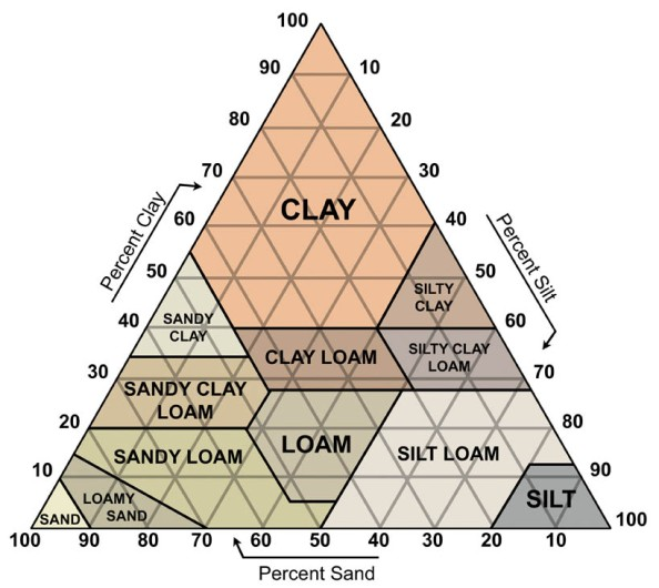 soiltriangle_large.jpg